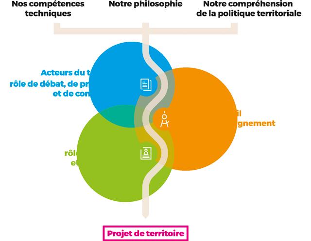 Schéma de la méthode de travail Territoire+.